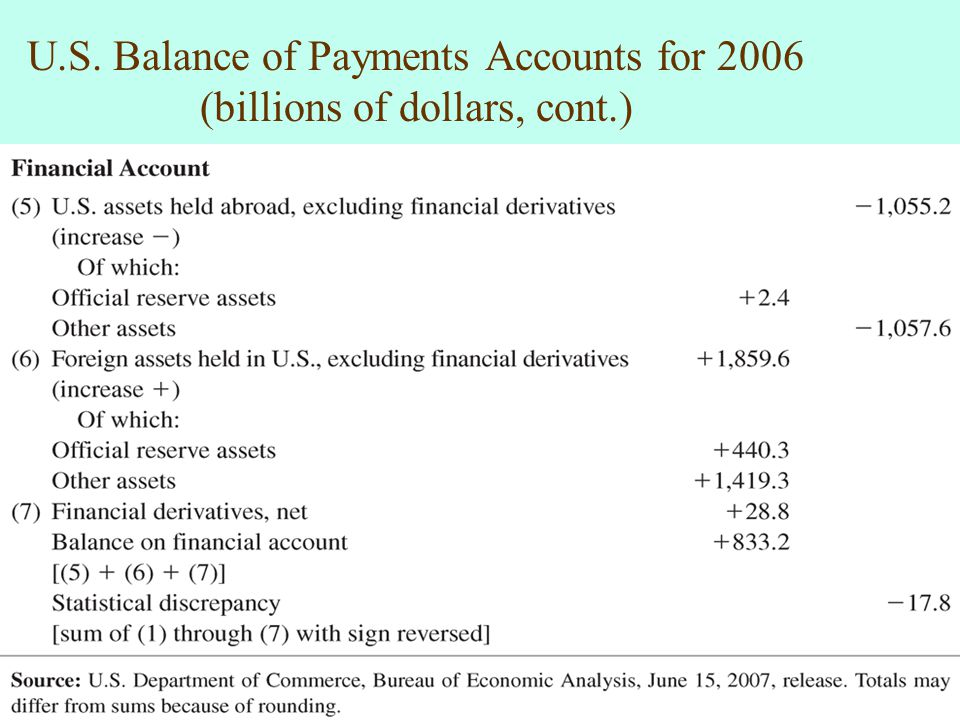 U. S. Balance of Payments Accounts for 2006 (billions of dollars, cont