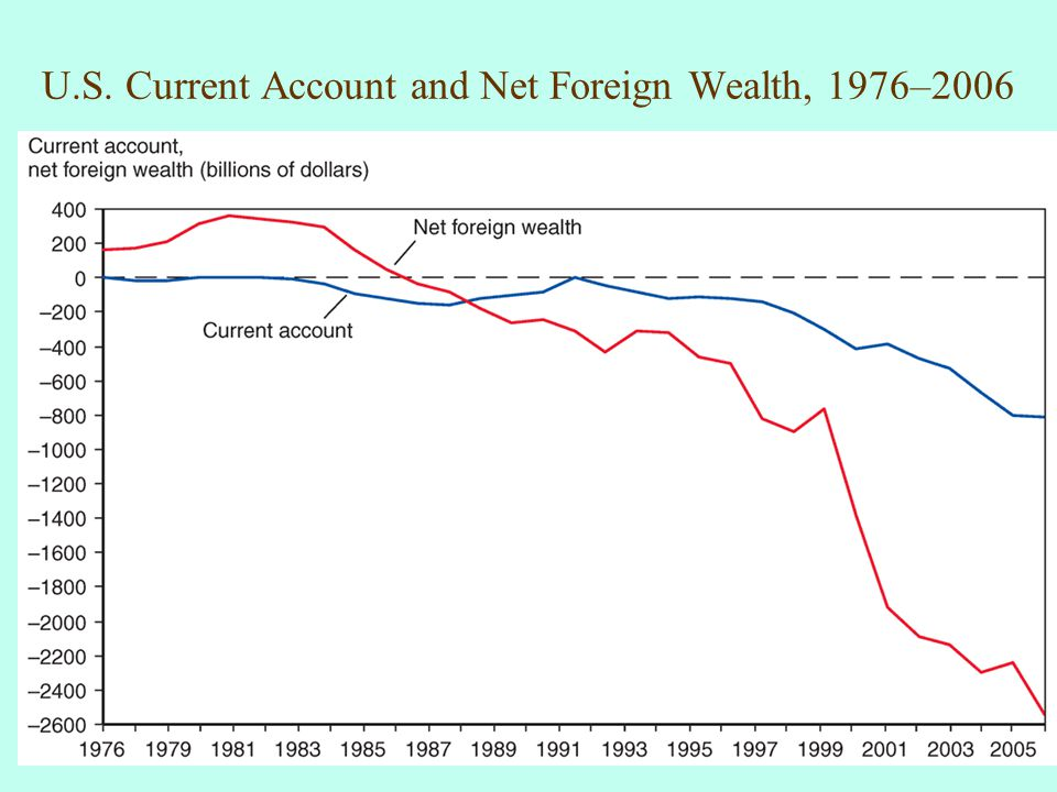 U.S. Current Account and Net Foreign Wealth, 1976–2006