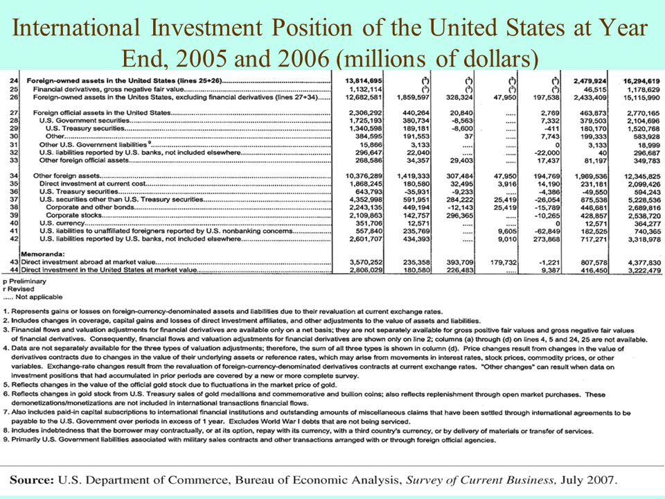 International Investment Position of the United States at Year End, 2005 and 2006 (millions of dollars)