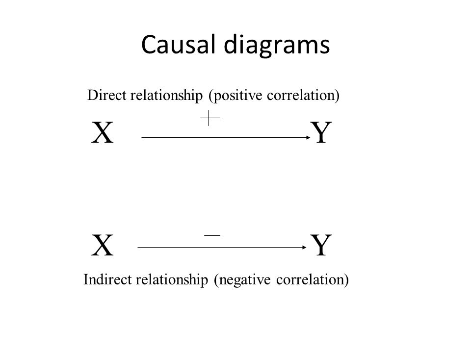 non causal correlation is the relationship