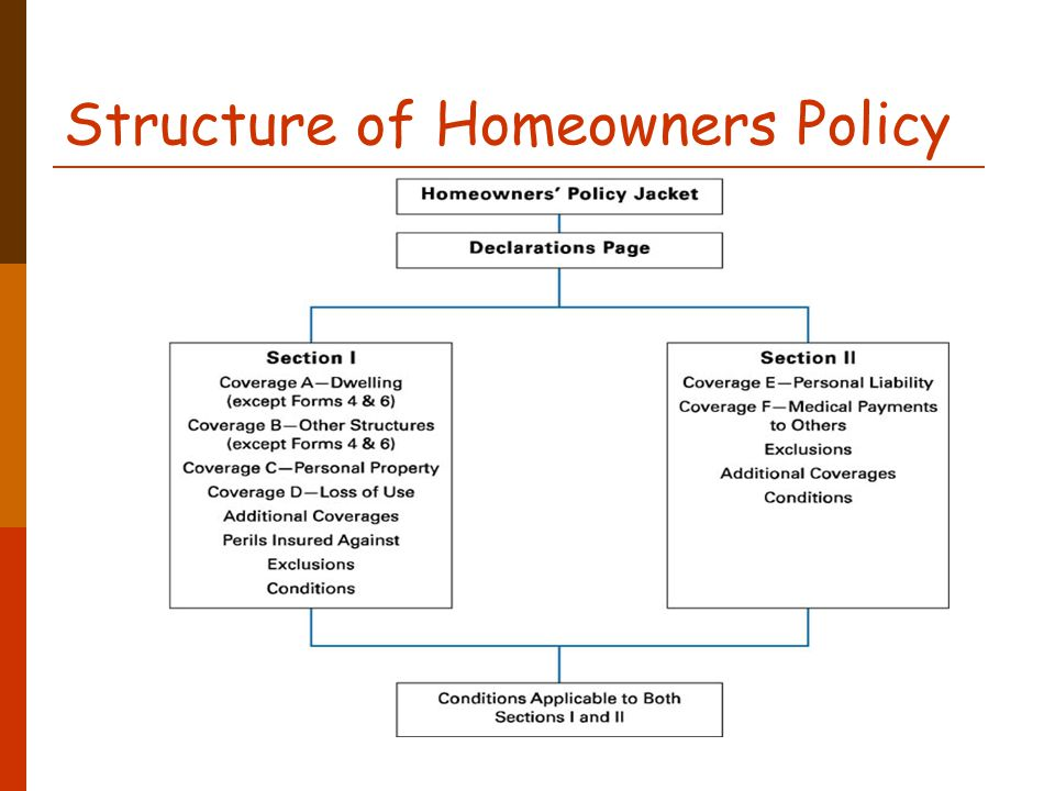 Topic 11. Homeowners Insurance - ppt download