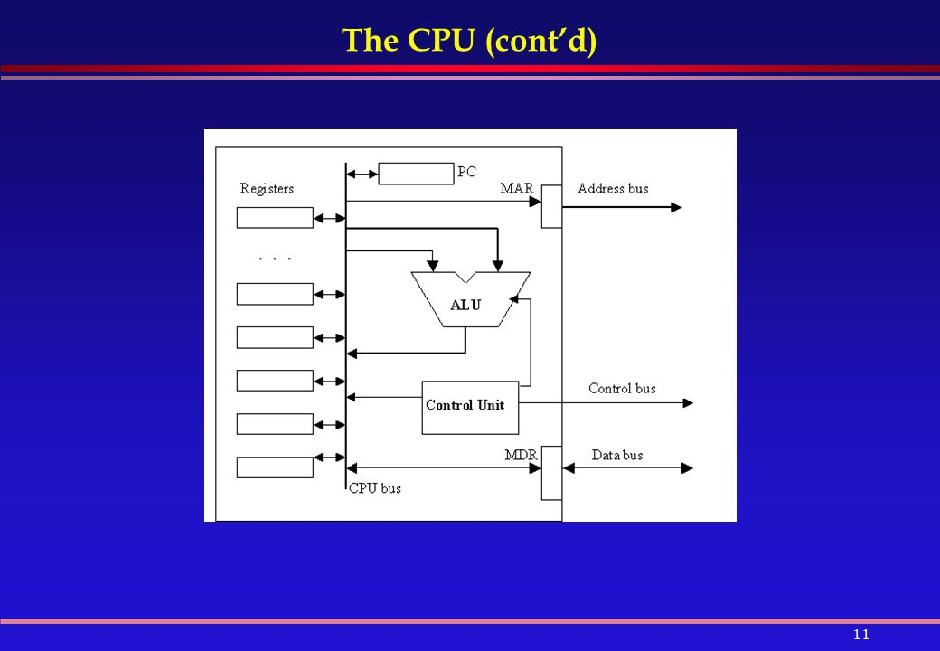 The CPU (cont'd)