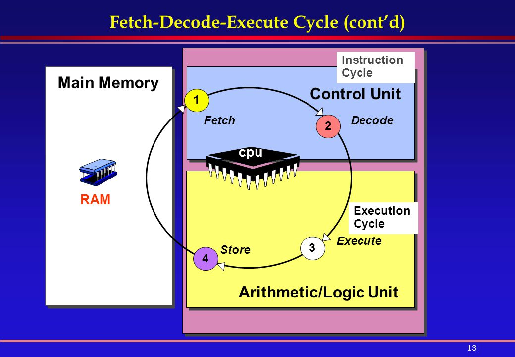 Fetch-Decode-Execute Cycle (cont'd)