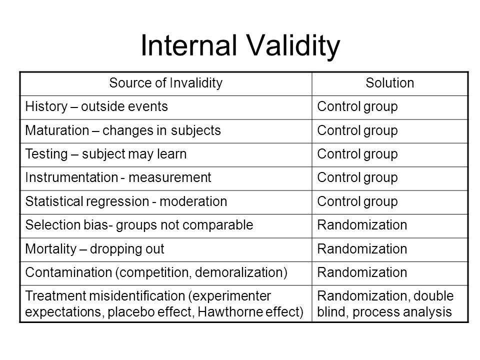 Internal Validity Source of Invalidity Solution