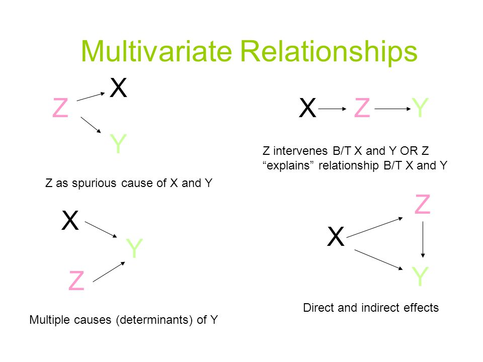 Multivariate Relationships