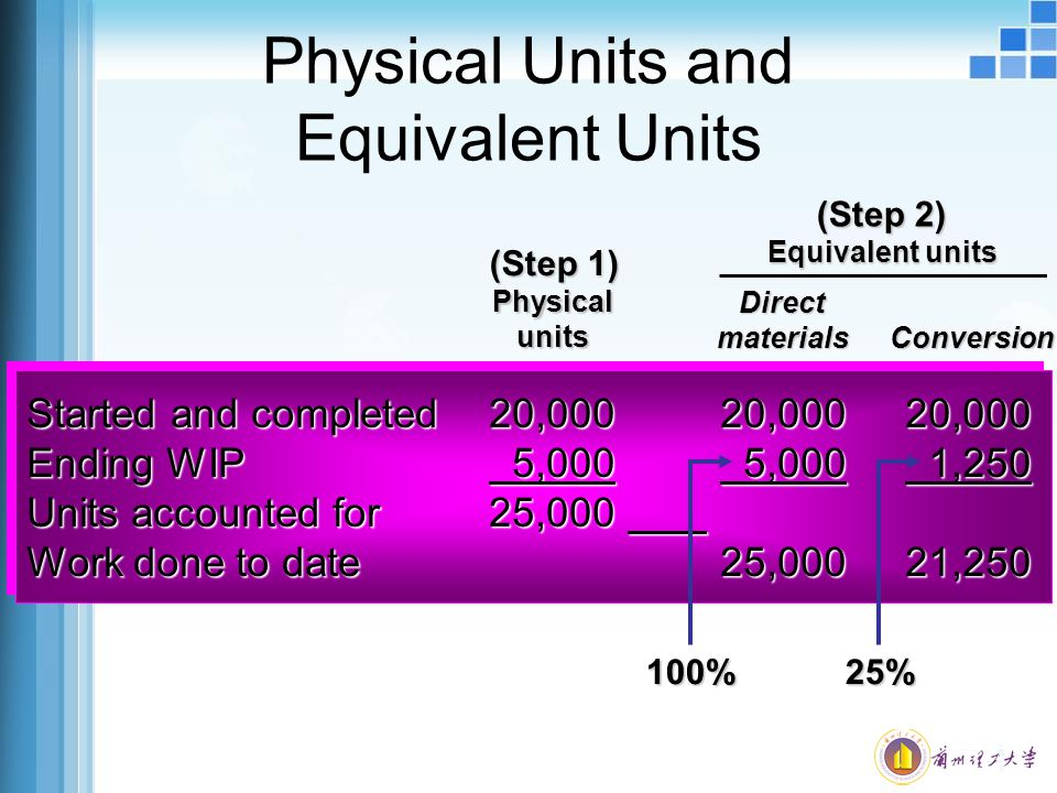 conversion of units and equivalent units Converting a metric unit to another metric unit is the easiest as compared to the  other conversions familiarization on the equivalent values of the prefixes is.