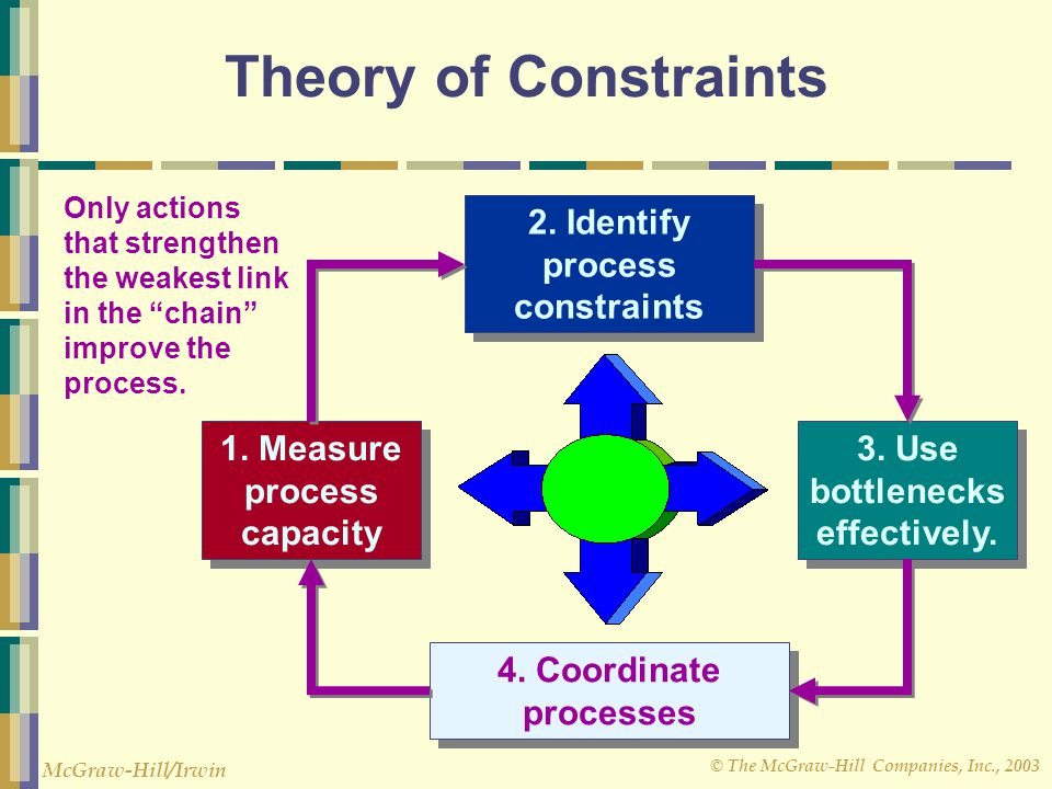 Theory of Constraints 2. Identify process constraints