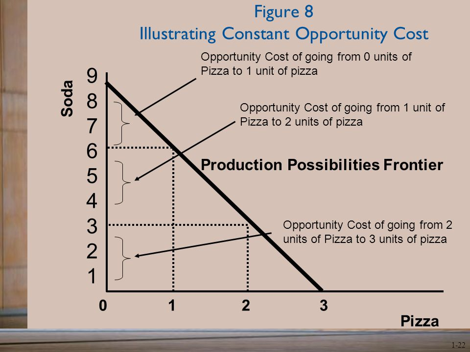 cost of opportunity Opportunity cost is the cost of an economic choice in terms of what was chosen and what was not chosen, or given up check these examples of.