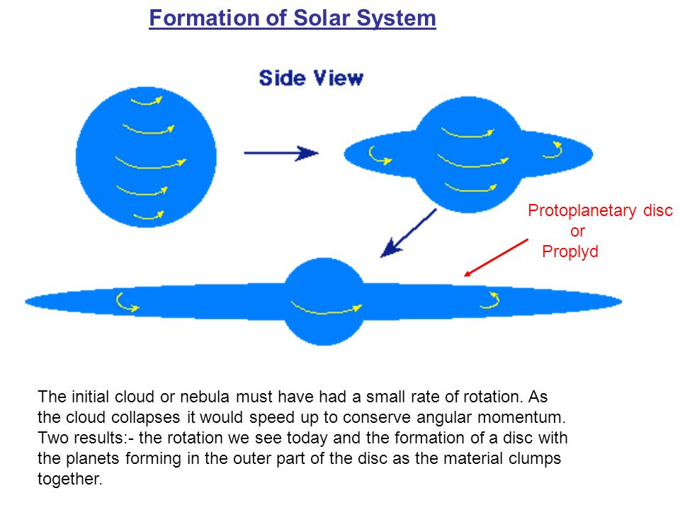 planetary system formation - photo #30