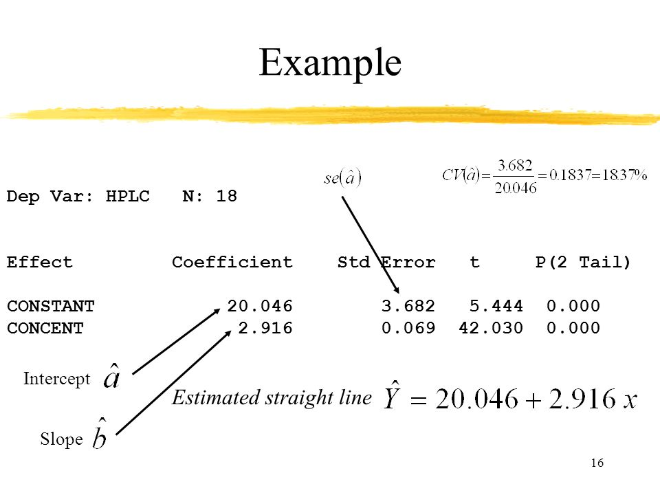 Example Estimated straight line Dep Var: HPLC N: 18