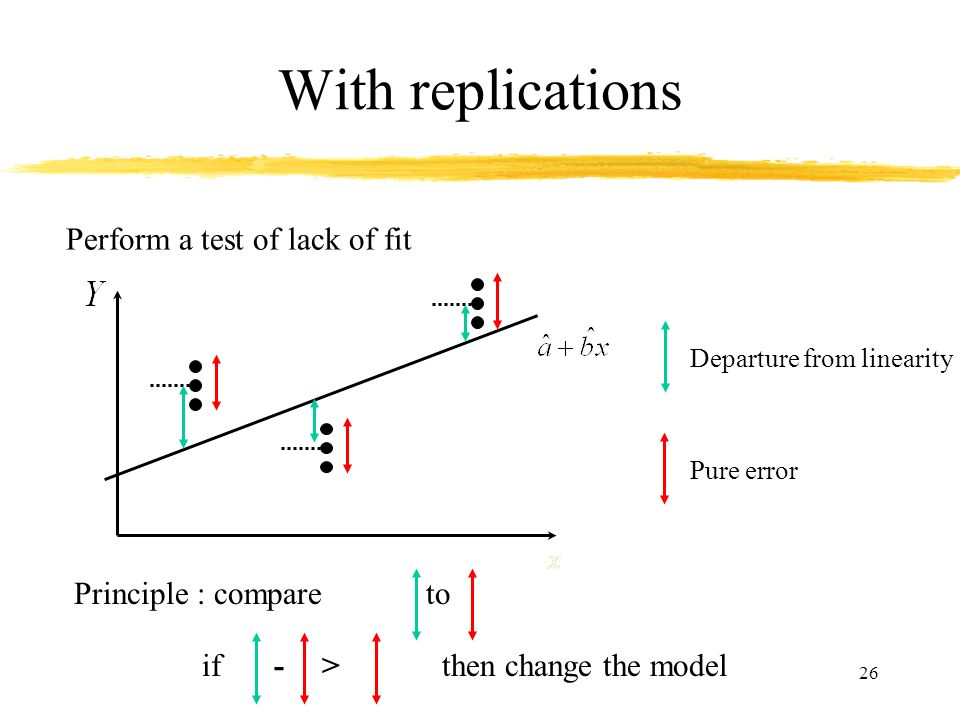 With replications Perform a test of lack of fit Principle : compare to