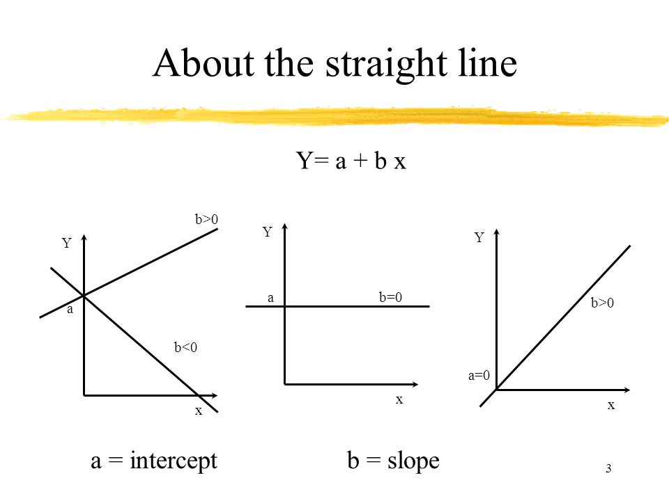 About the straight line
