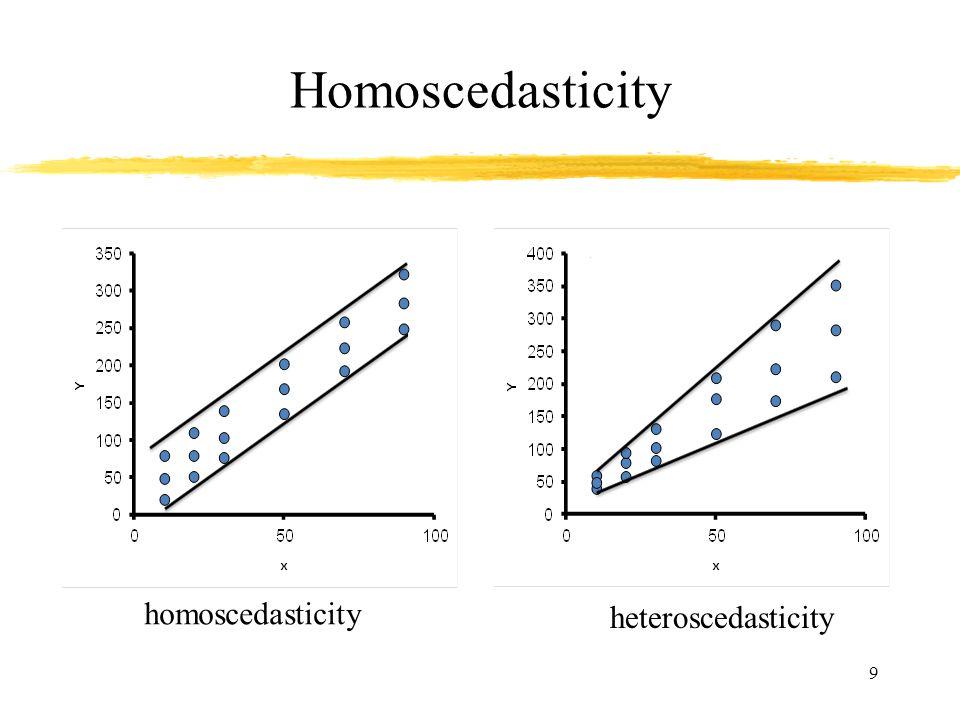 Homoscedasticity homoscedasticity heteroscedasticity