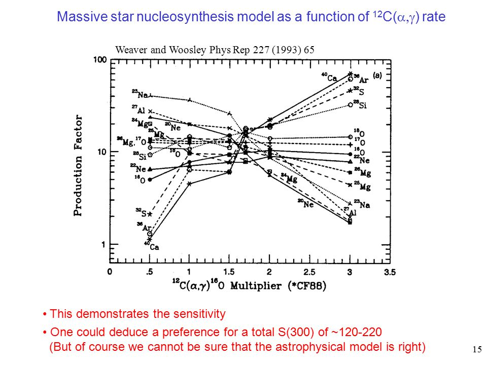 nucleosynthesis of heavy elements in massive stars The existence of neutron star mergers has been supported since the discovery of the binary pulsar and the observation of its orbital energy loss, consistent with general relativity they are considered nucleosynthesis sites of the rapid neutron-capture process (r-process), which is responsible for creating approximately half of all heavy elements beyond fe and is the only source of elements.