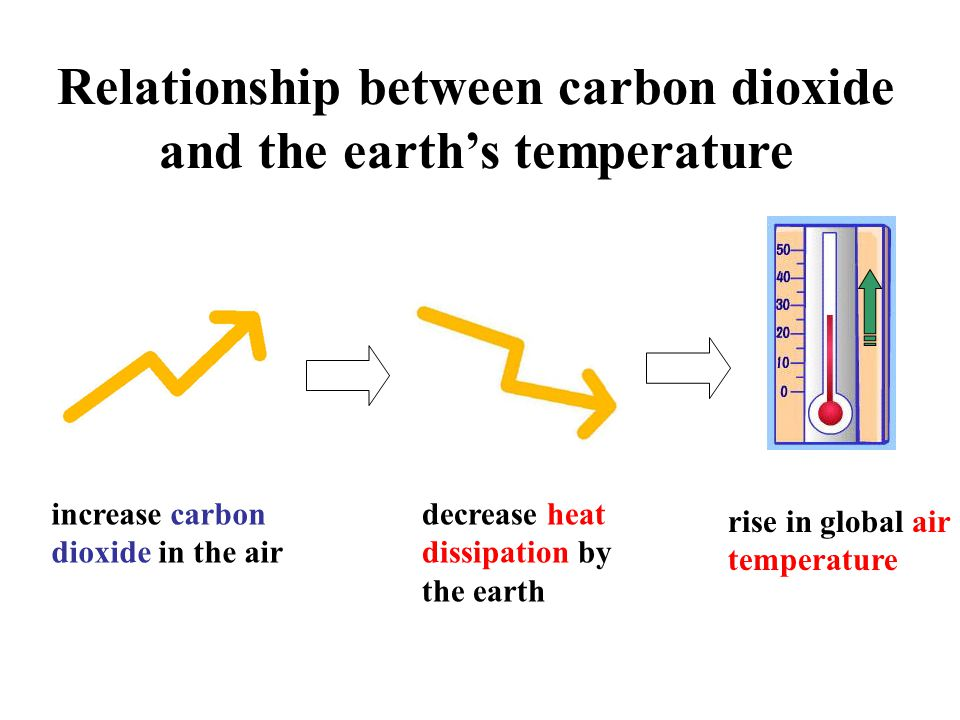 relationship between carbon dioxide and temperature of atmosphere