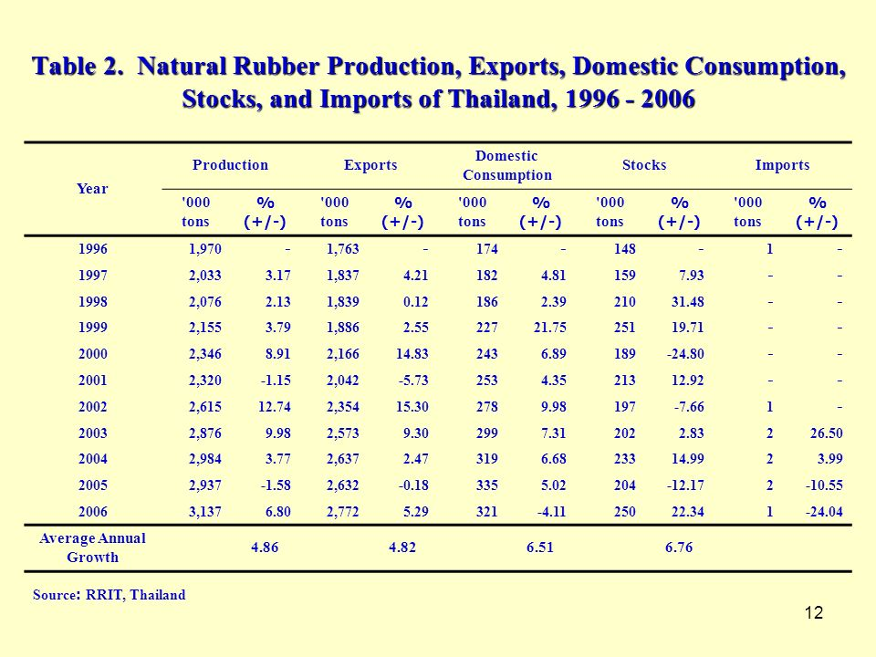 Table 2. Natural Rubber Production, Exports, Domestic Consumption, Stocks, and Imports of Thailand, 1996 - 2006