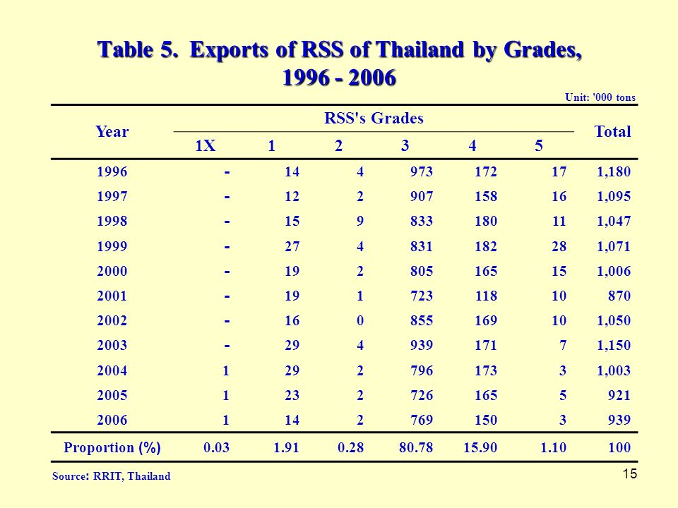 Table 5. Exports of RSS of Thailand by Grades, 1996 - 2006