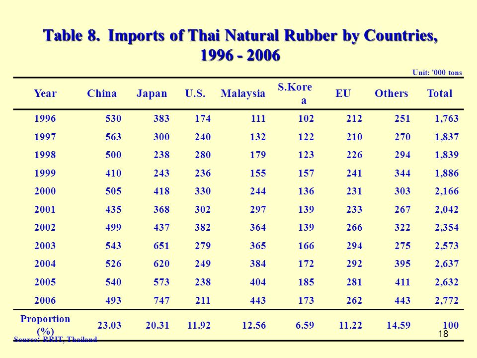 Table 8. Imports of Thai Natural Rubber by Countries, 1996 - 2006