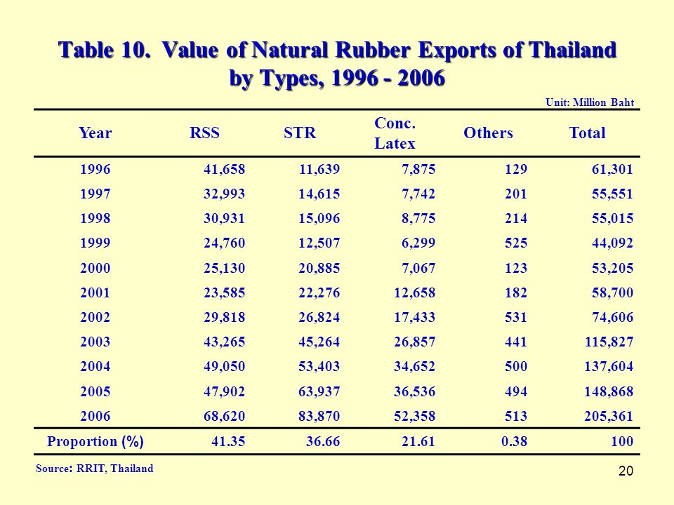 Table 10. Value of Natural Rubber Exports of Thailand by Types, 1996 - 2006