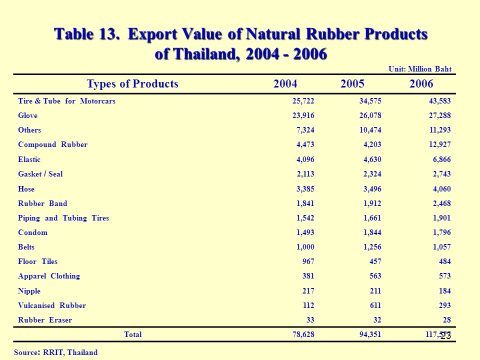 Table 13. Export Value of Natural Rubber Products of Thailand, 2004 - 2006
