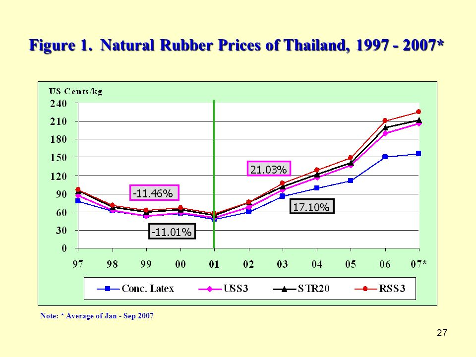 Figure 1. Natural Rubber Prices of Thailand, 1997 - 2007*