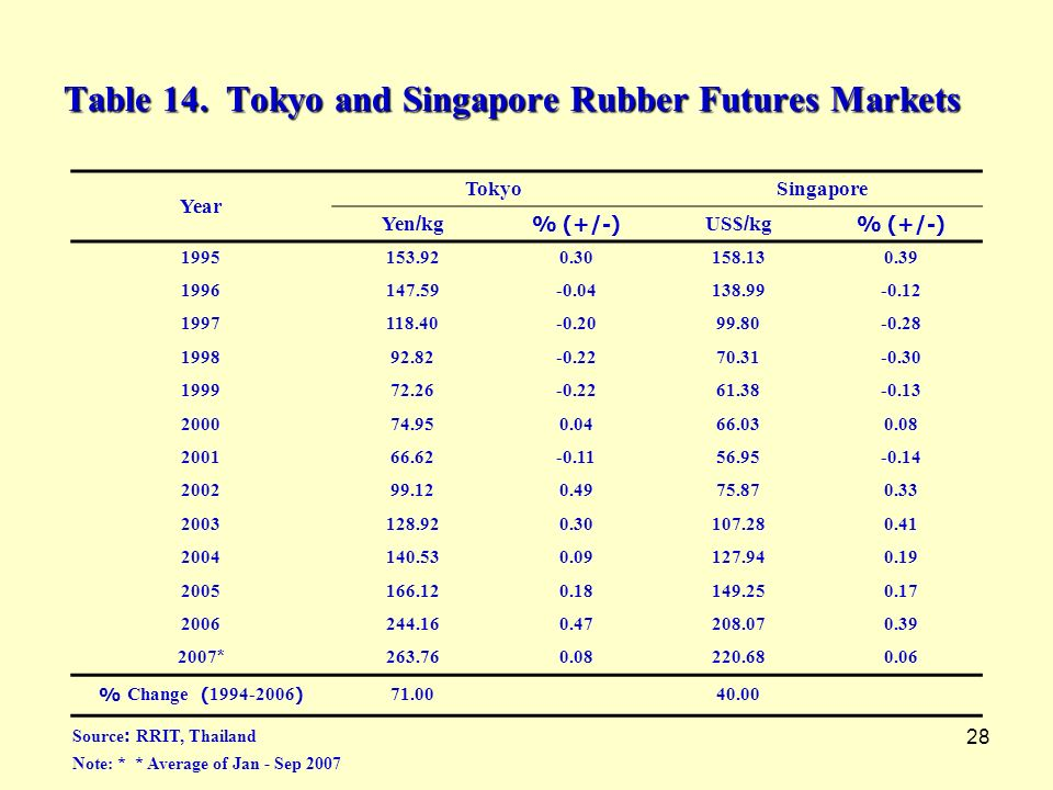Table 14. Tokyo and Singapore Rubber Futures Markets