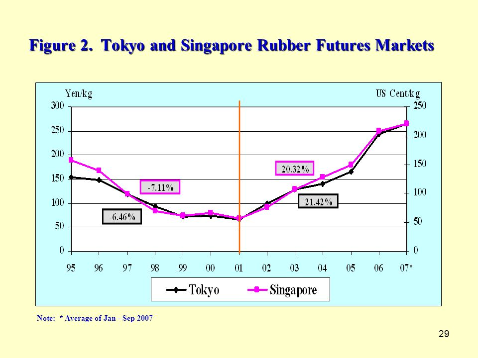 Figure 2. Tokyo and Singapore Rubber Futures Markets