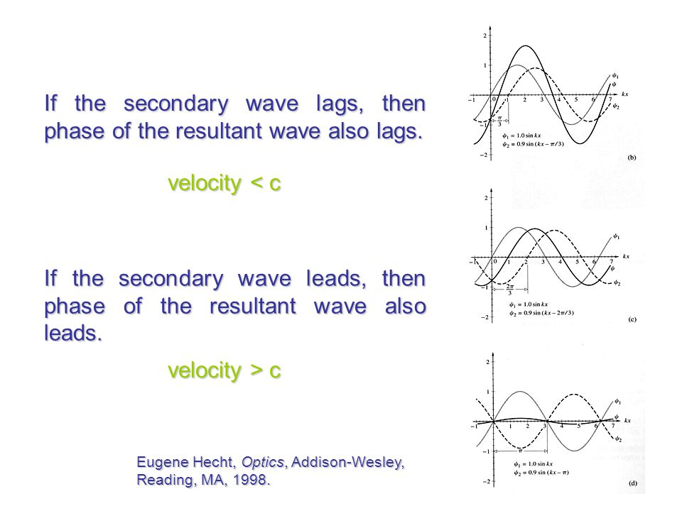 If the secondary wave lags, then phase of the resultant wave also lags.