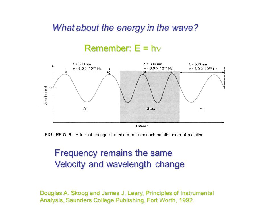What about the energy in the wave