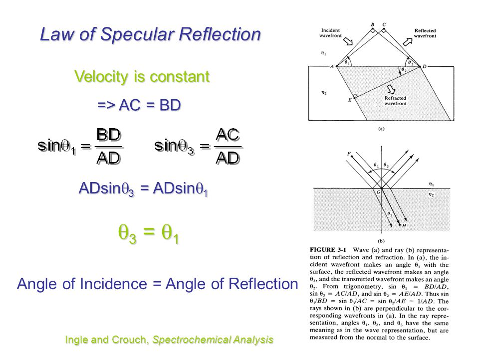 3 = 1 Law of Specular Reflection Velocity is constant => AC = BD