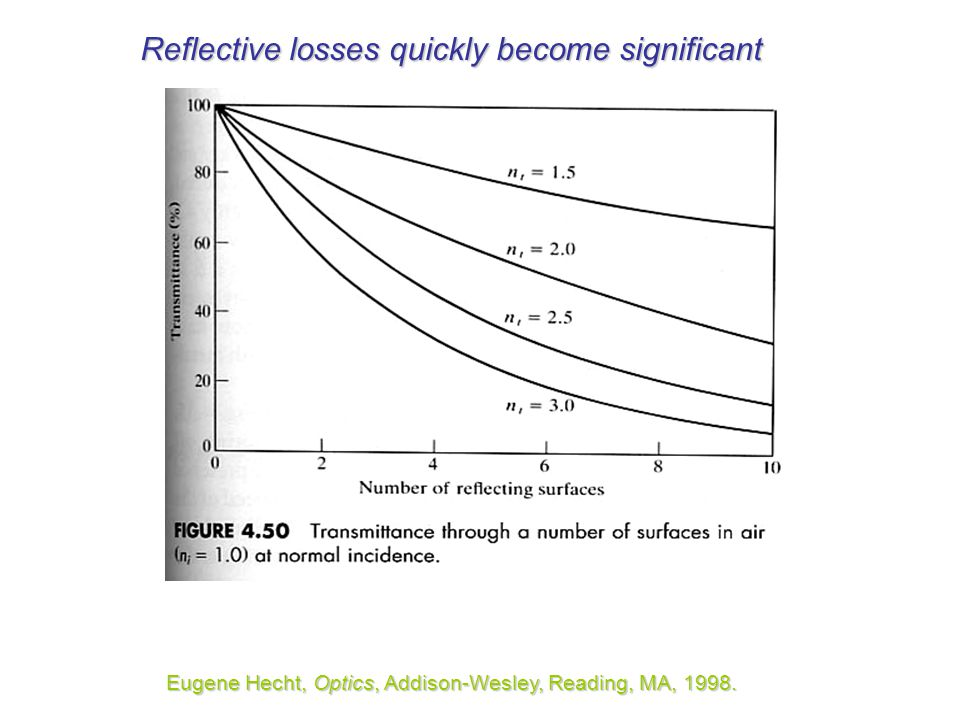 Reflective losses quickly become significant