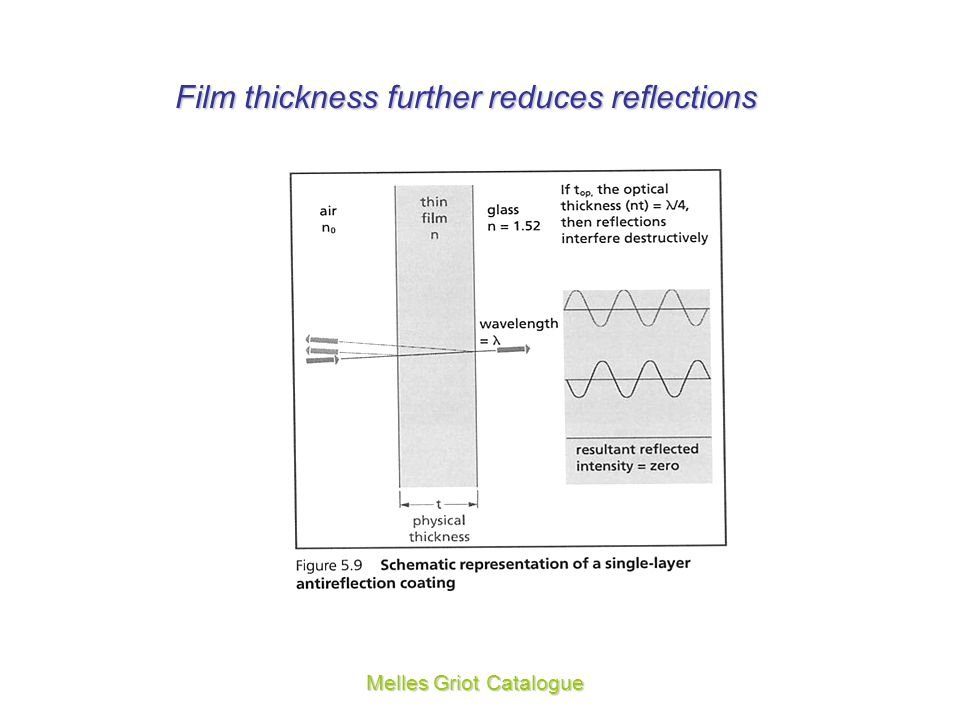 Film thickness further reduces reflections