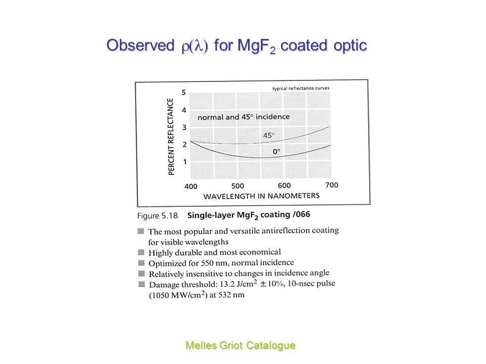 Observed () for MgF2 coated optic