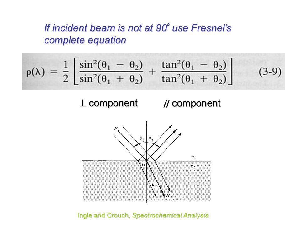 If incident beam is not at 90º use Fresnel's complete equation