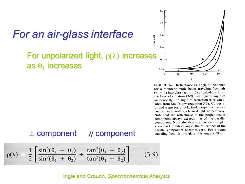 For an air-glass interface
