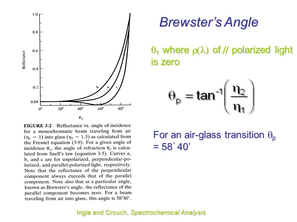 Brewster's Angle 1 where () of polarized light is zero