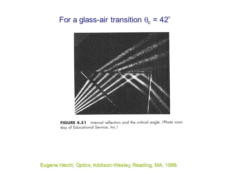 For a glass-air transition c = 42º