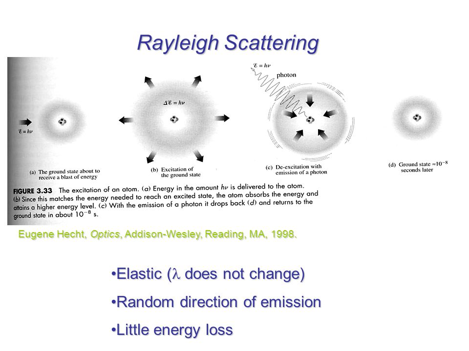 Rayleigh Scattering Elastic ( does not change)