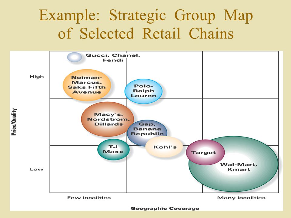 fedex strategic group map