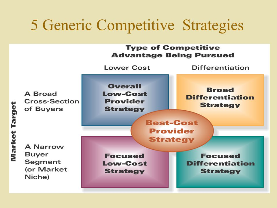 study of generic strategies Porter's generic competitive strategies (ways of competing)  study at cambridge for business for governments for universities for students for alumni for media.