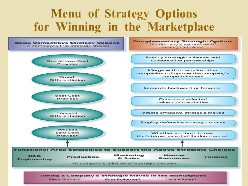 Options best strategies