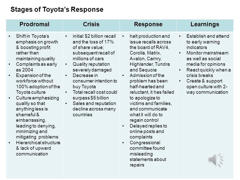 tylenol vs toyota crisis management at Post-crisis, the company reintroduced tylenol with new sequences of crisis management in crisis management, but that's what makes toyota's.