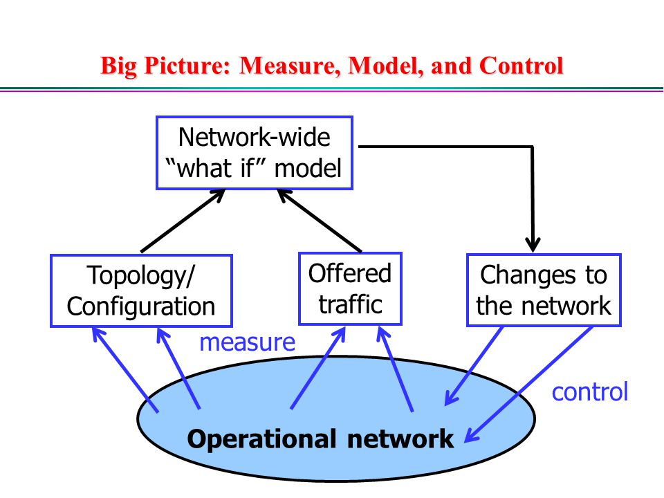 Big Picture: Measure, Model, and Control