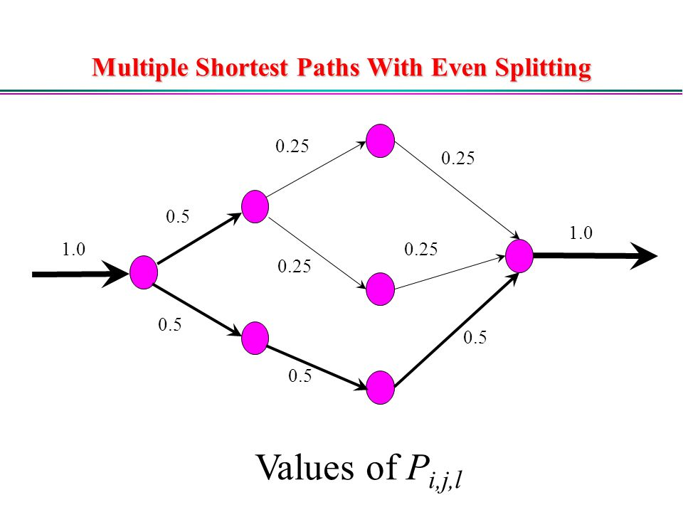 Multiple Shortest Paths With Even Splitting