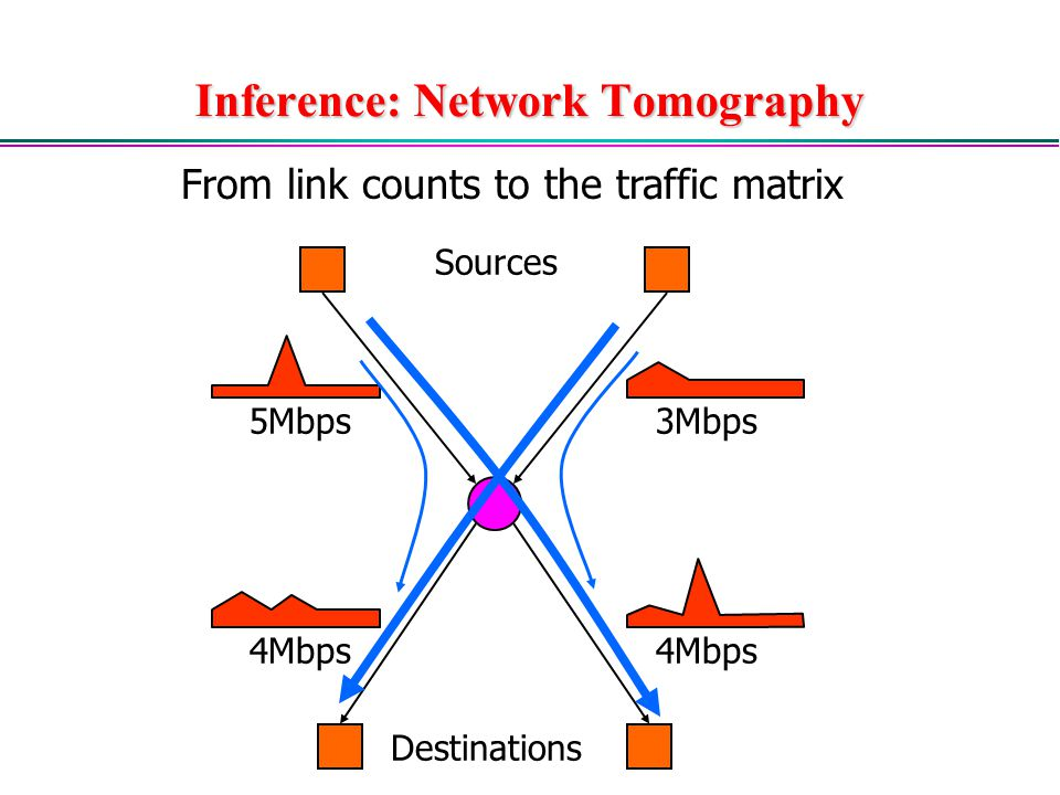 Inference: Network Tomography