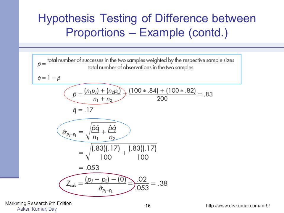 Hypothesis Testing of Difference between Proportions – Example (contd