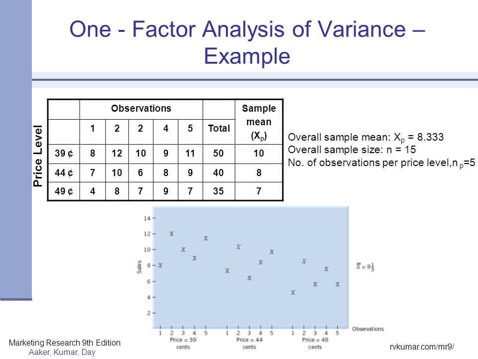 One - Factor Analysis of Variance – Example
