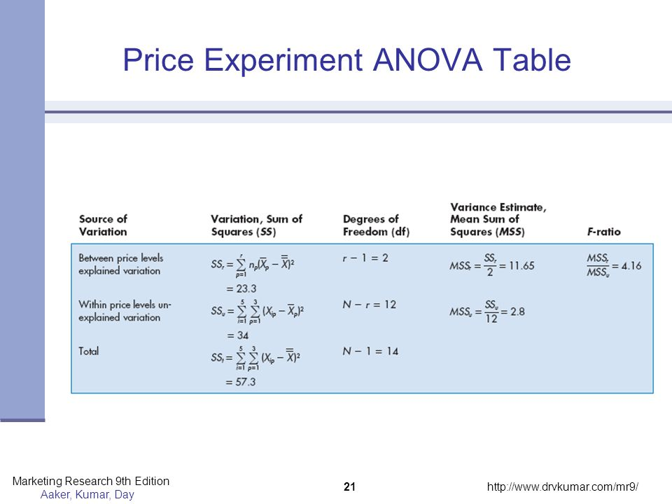 Price Experiment ANOVA Table