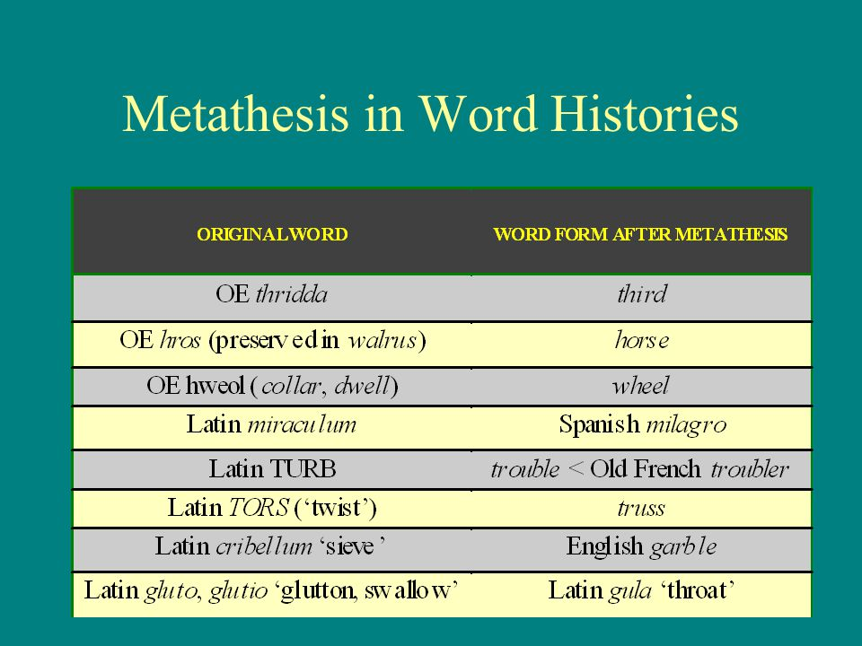 metathesis define This module contains code from think python by allen b downey http:// thinkpythoncom copyright 2012 allen b downey license: gnu gplv3 http:// wwwgnuorg/licenses/gplhtml  from anagram_sets import def metathesis_pairs(d): print all pairs of words that differ by swapping two letters d: map from word to list.