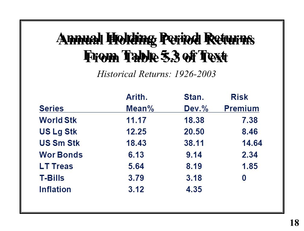 Annual Holding Period Returns From Table 5.3 of Text